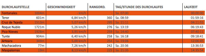 Meine Laufstatistik beim Transgrancanaria Advanced 2015
